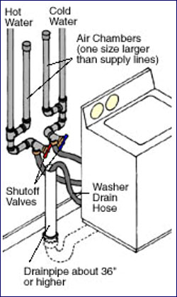 Washing Machine Installation Tips on dryer outlet wiring diagram
