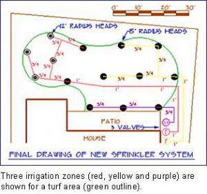 step3-landscaping-sprinkler-system